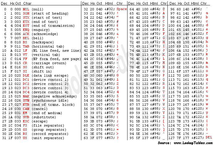 Ascii Table Ascii Codes Values Character Map Symbols Html